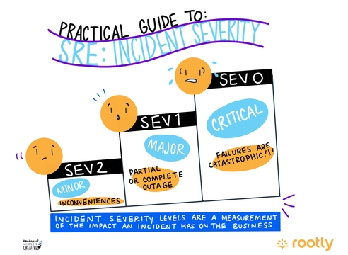 Practical Guide to SRE: Incident Severity Levels